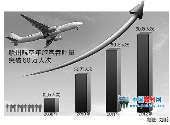 赣鄱大地 赣州    2012年12月31日,随着当天cz3256北京至赣州航班的
