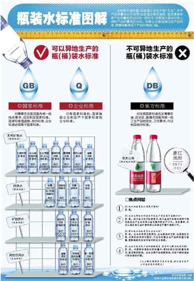 农夫山泉桶装水因标准问题在京停产