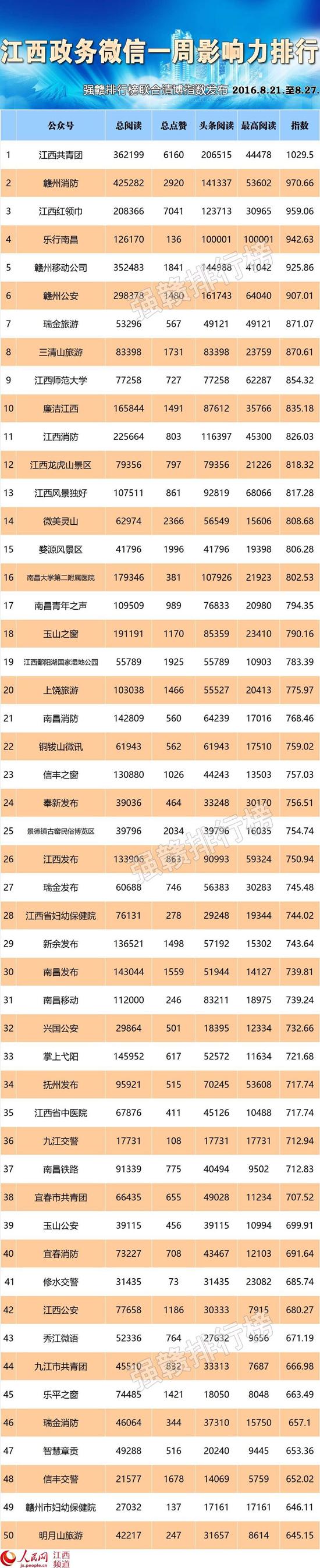 江西政务微信榜:8个月刷了69篇10w+乐行南昌最多!