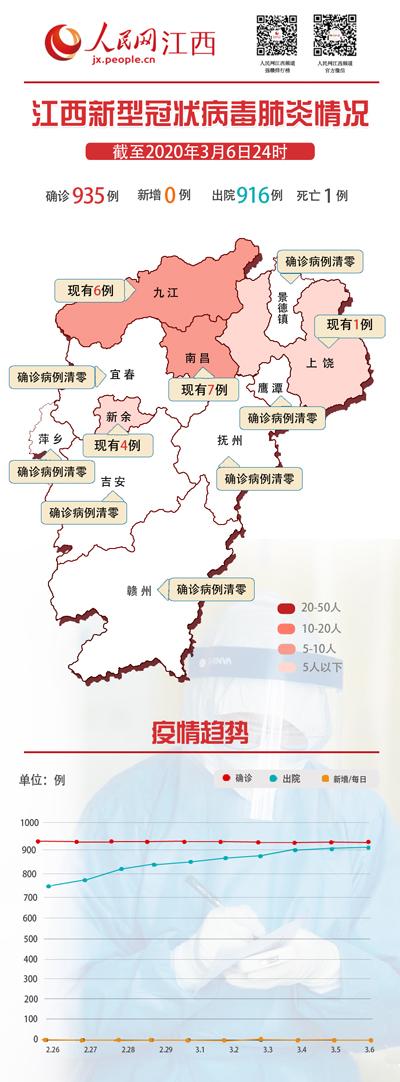 3月6日江西无新增新冠肺炎确诊病例