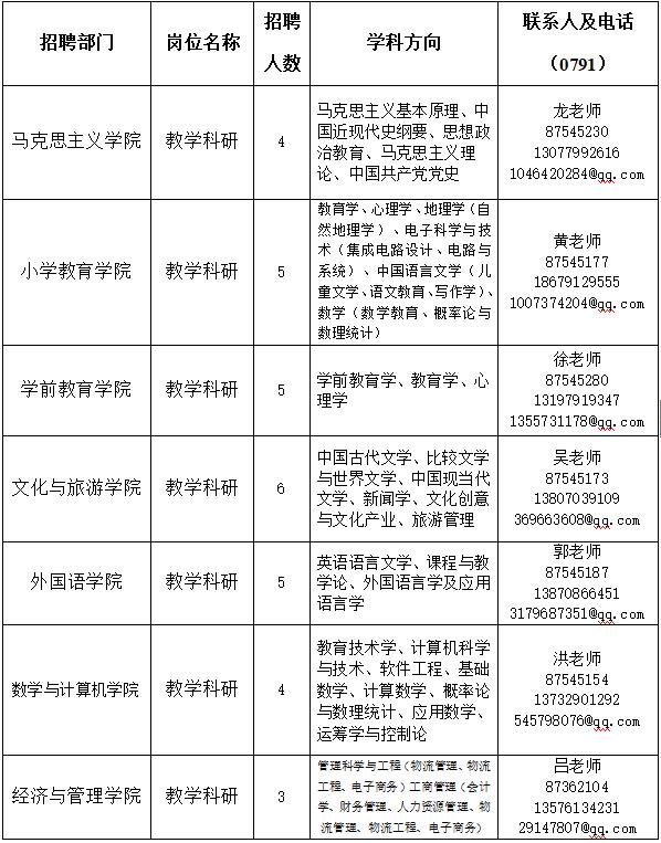 20江西宜春市西席雇用测验报名工夫南昌夜场招聘网江西人事测验网-20图1